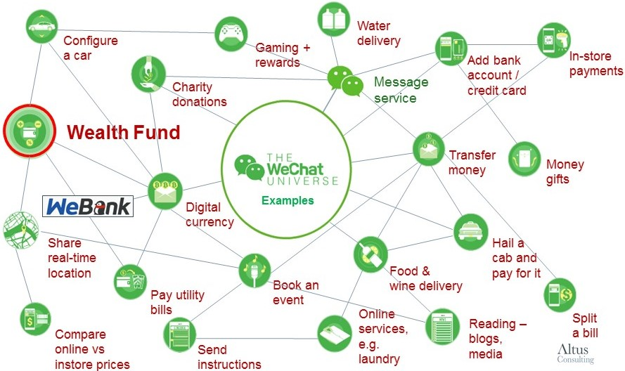 The WeChat universe example services – the sign of things to come in the UK?