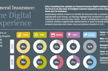 General Insurance - Digital Research 2018 - Digital Ranking