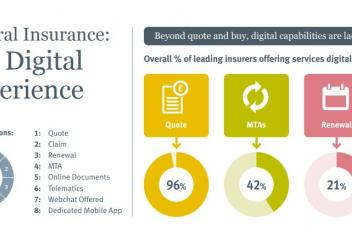 General Insurance - Digital Research 2017 - Digital Ranking