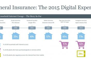 General Insurance - The Digital Experience 2015