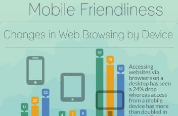 Testing Mobile Friendliness - Infographic